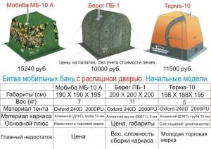 Сравнительная таблица мобильных бань